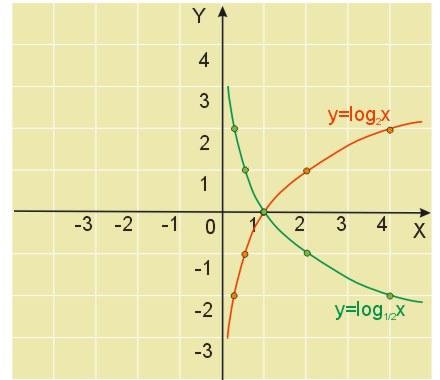 Wykresy Funkcji